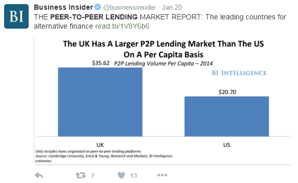 The UK's P2P lending market is greater than that of the US on a per-capita basis