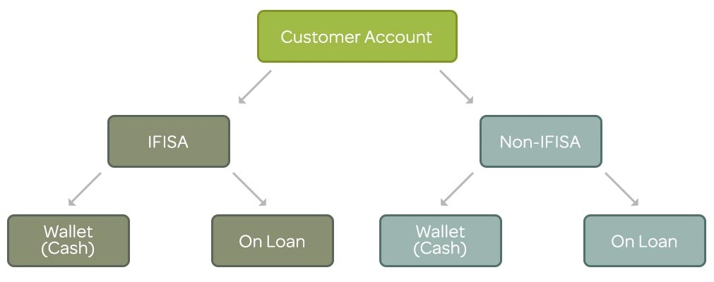 A functional overview of a lender's online account incorporating IFISAs