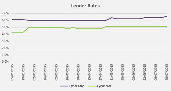 A look at lender rates since January 2015