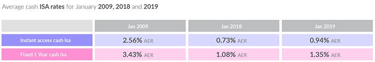 Average Cash ISA Rates Table