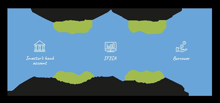 IFISA Process