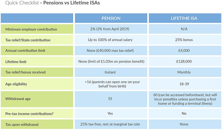 Lifetime ISA Checklist - Lending Works