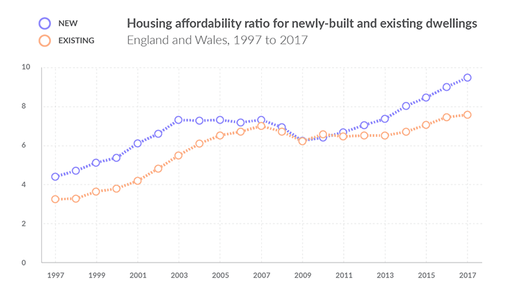 Graph illustrating the affordability ration for new properties and existing homes