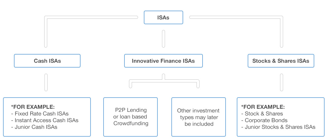 The three types of ISA