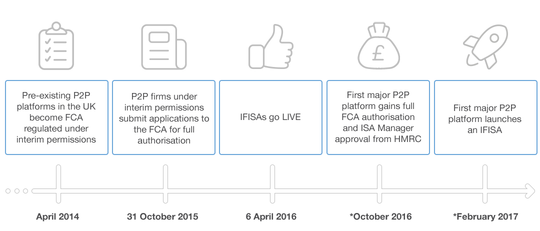 IFISA: Timeline of events
